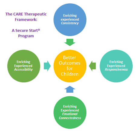 The CARE Therapeutic Framework Generic Logo