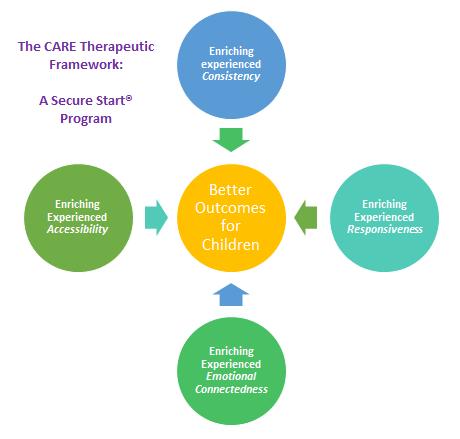 The CARE Therapeutic Framework Generic Logo