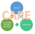 CARE embedded in AAA