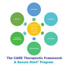 The CARE Therapeutic Framework Logo Newest